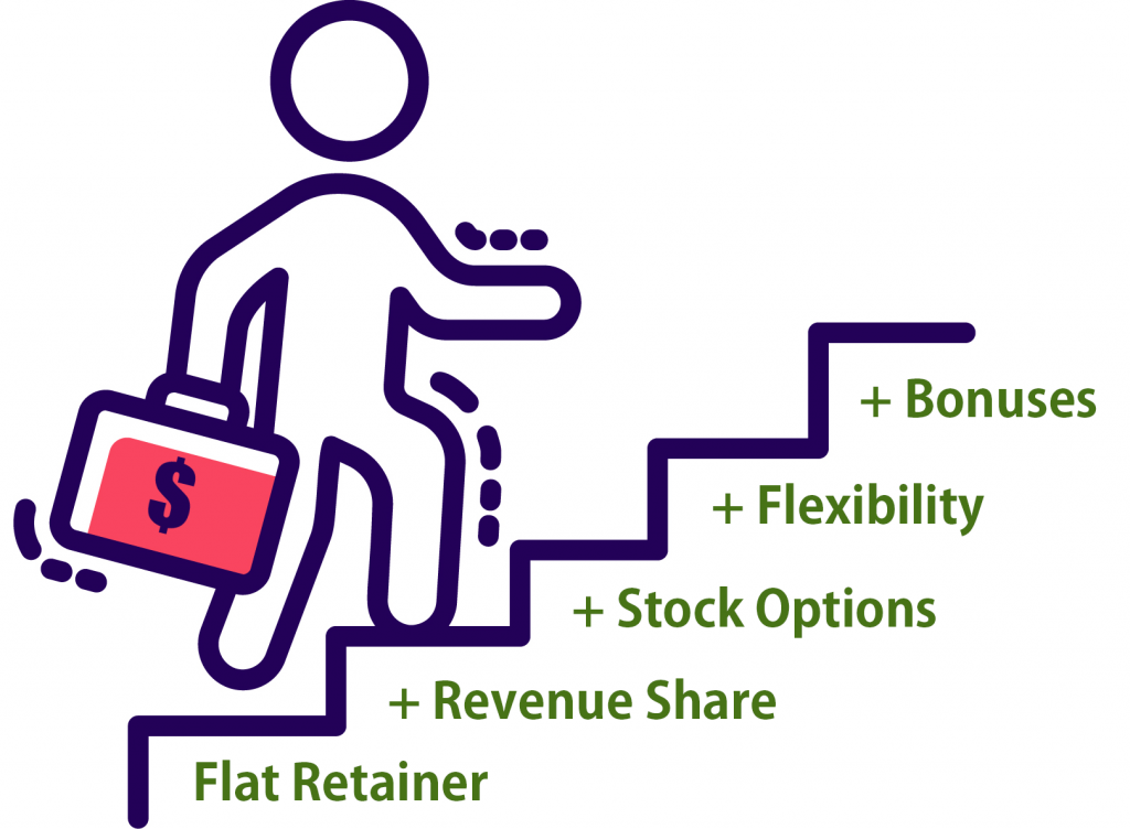 Flat Retainer + Revenue Share + Stock Options + Flexibility + Bonuses